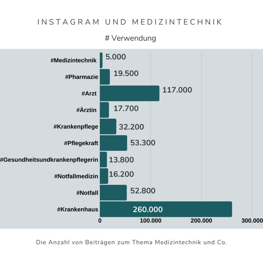 Hashtags zu Medizintechnik Branche Franziska Uber virtuelle Assistenz