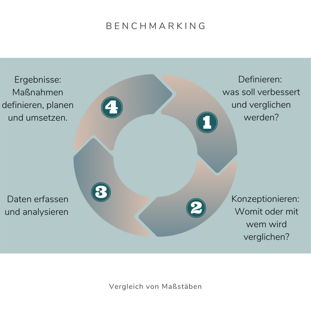 Benchmarking virtuelle Assistenz Franziska Uber