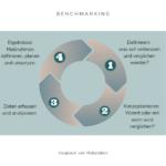 Benchmarking virtuelle Assistenz Franziska Uber